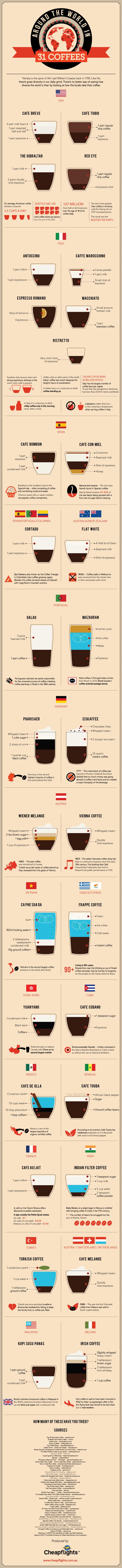 Coffee Infogram